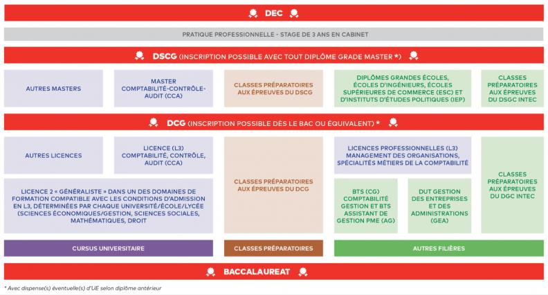Calendrier Dscg 2019.Le Cursus Site Officiel De L Ordre Des Experts Comptables